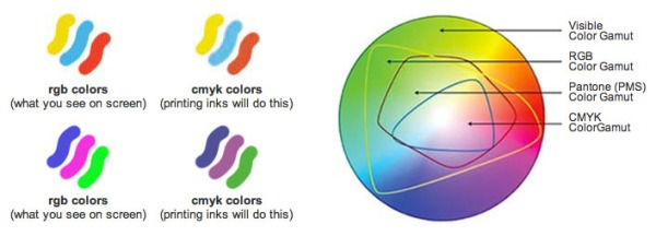 Differences_RGB-CMYK